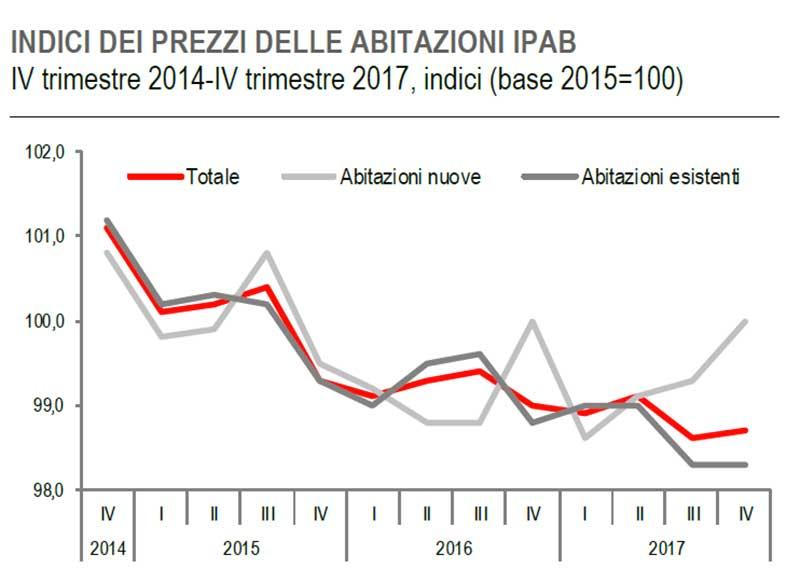 ISTAT - quarto trimestre 2018