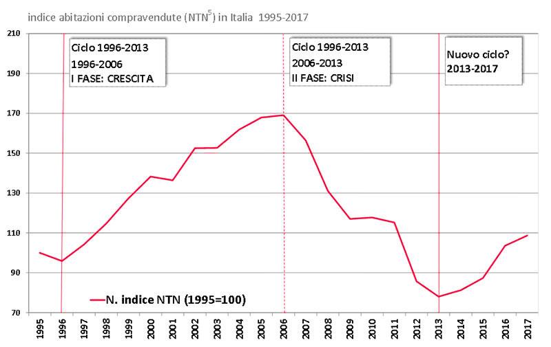 Andamento-mercato-1995-2017