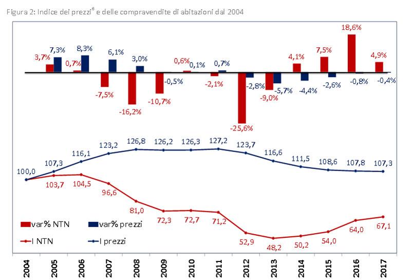 Andamento-prezzi dal 2004