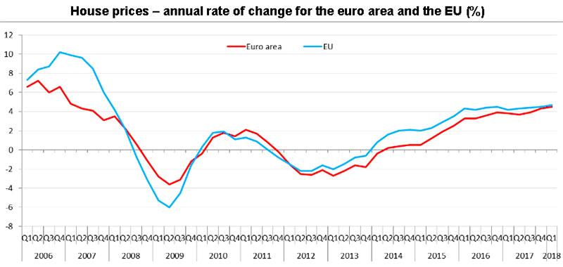 Prezzi case Eurostat 2018