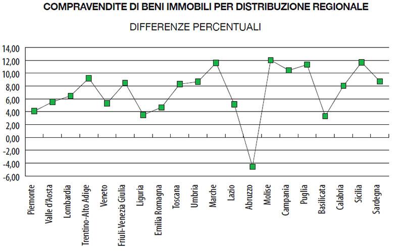 2018-COMPRAVENDITE-DI-BENI-IMMOBILI-PER-DISTRIBUZIONE-REGIONALE