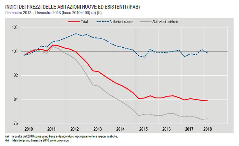 Indice-dei-prezzi-abitazioni-dal-primo-trimestre-2013-al-primo-trimestre-2018