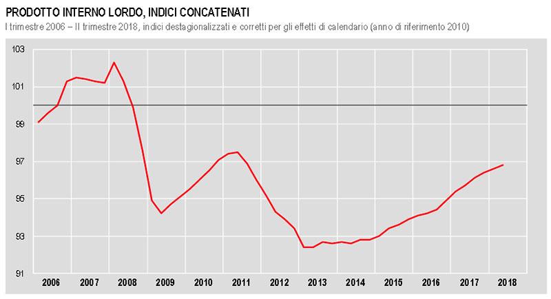 Istat--prodotto-interno-lordo-dal-2006-al-secondo-trimestre-2018
