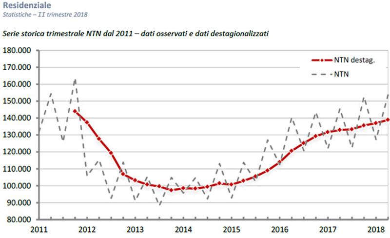 b504d090f7 OMI: aumentano le compravendite nel II trimestre del 2018, con l'unica  eccezione di Roma