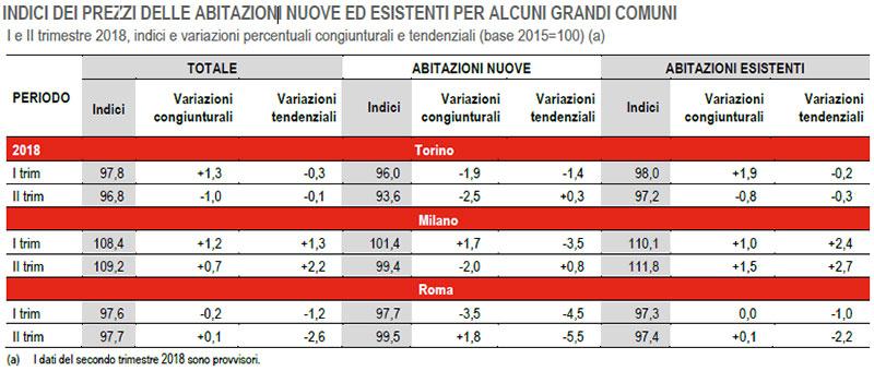 ISTAT---INDICI-DEI-PREZZI-DELLE-ABITAZIONI-PER-ALCUNI-GRANDI-COMUNI