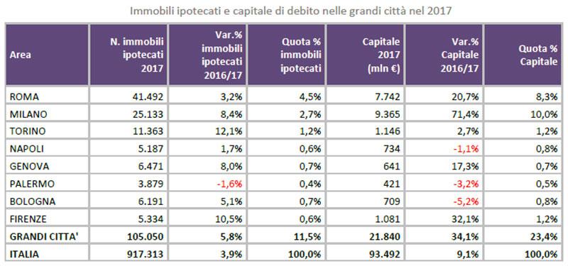 Immobili-ipotecati-e-capitale-di-debito-nelle-grandi-città-nel-2017