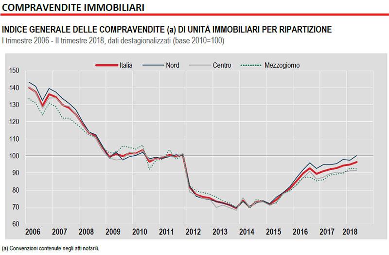 COMPRAVENDITE-DI-UNITÀ-IMMOBILIARI-I-trimestre-2006---II-trimestre-2018,