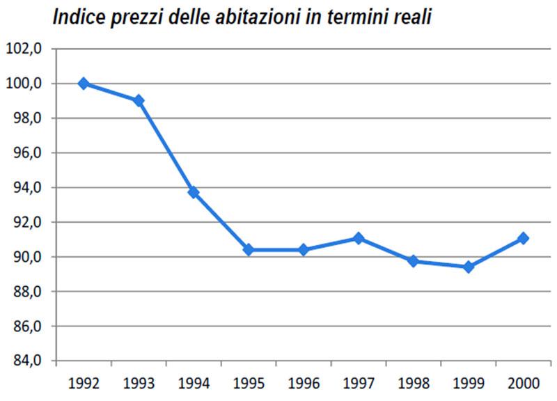 Indice-prezzi-delle-abitazioni-in-termini-reali