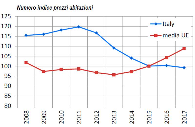 Numero-indice-prezzi-abitazioni