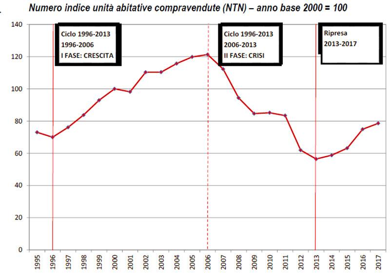 Numero-indice-unità-abitative-compravendute-(NTN)-1995-2017