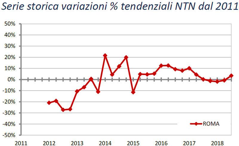OMI-Terzo-trimestre-2018-variazioni-tendenziali-dal-2011