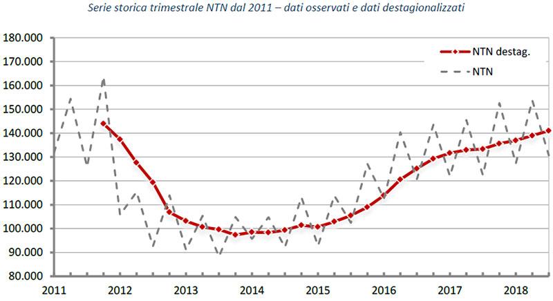 Statistiche-terzo-trimestre-Serie-storica-trimestrale-NTN-dal-2011