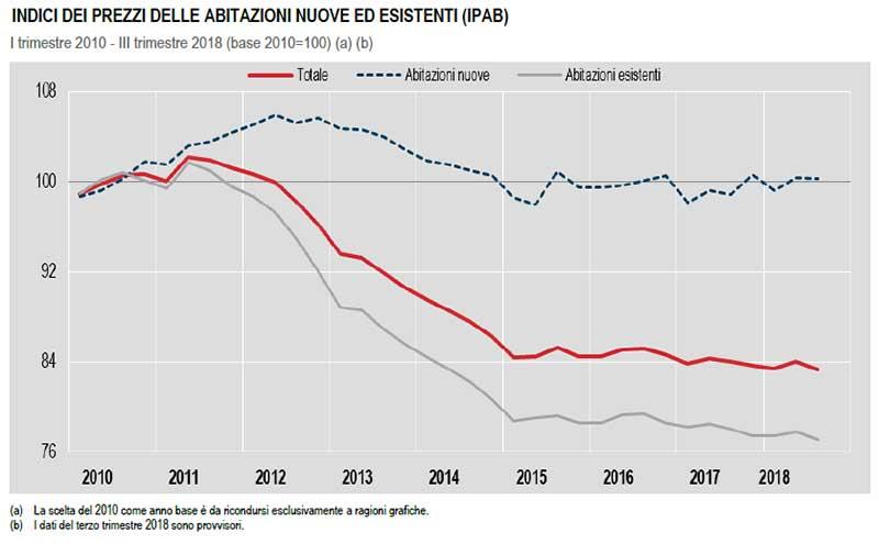 Istat-indice-prezzi-primo-trimestre-2010-terzo-trimestre-2018
