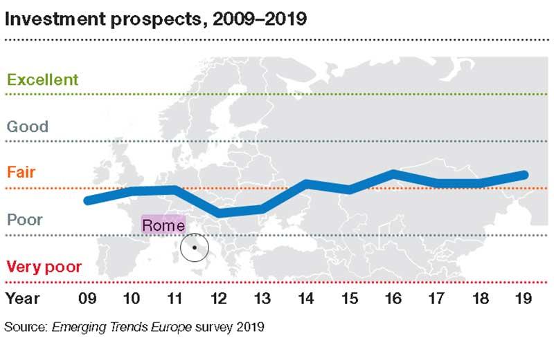 Roma-prospettive-di-investimento-dal-2000-al-2019