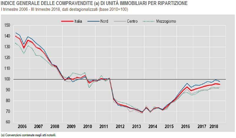 INDICE-GENERALE-COMPRAVENDITE-immobili-I-trimestre-2006-III-trimestre-2018