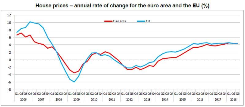 Prezzi-delle-case-tasso-di-variazione-annuale-per-l'area-Euro-e-UE