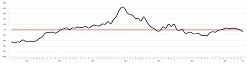 Richieste-mutui-gennaio-2019-variazioni-percentuali-mensili-in-valori-ponderati-SIC-EURISC