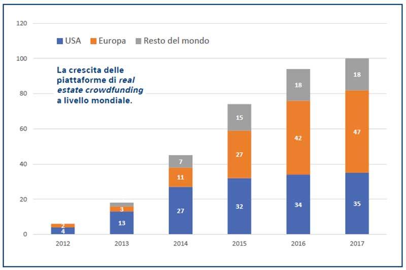 crowdfunding-immobiliare-andamento-2012-2017