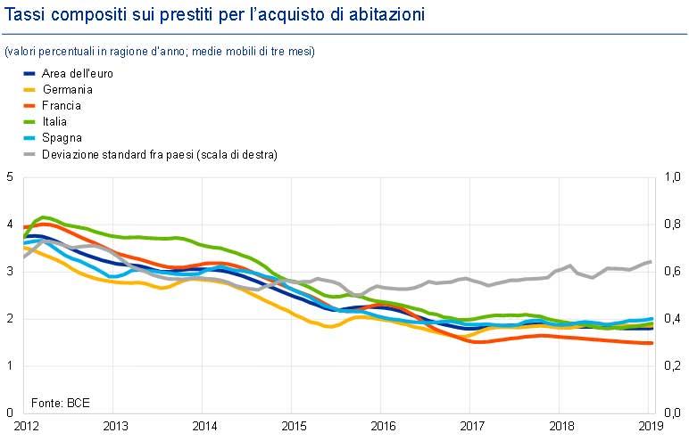 BCE-Tassi-compositi-sui-prestiti-per-acquisto-di-abitazioni