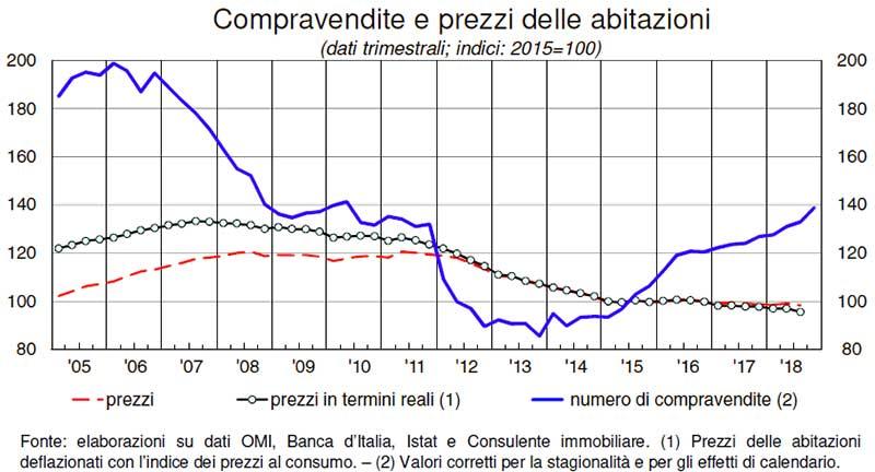 Compravendite-e-prezzi-delle-abitazioni-2019-OMI-Banca-Italia-Istat