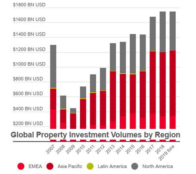 Mercato-globale-investimenti-immobiliari-2019