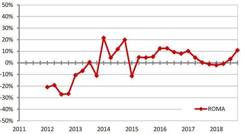 ROMA-Serie-storica-variazioni-tendenziali-NTN-dal-2011