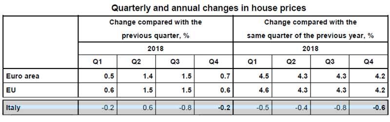 Eurostat-Italia-andamento-prezzi-2018