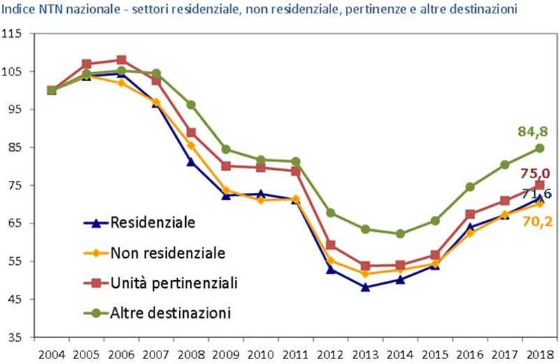 Valori OMI per il Mercato immobiliare non residenziale del 2018