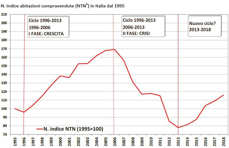 Indice Abitazioni compravendute (NTN5) in Italia dal 1995