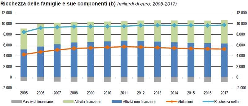 Ricchezza-delle-famiglie-e-sue-componenti-dal-2005-al-2017)