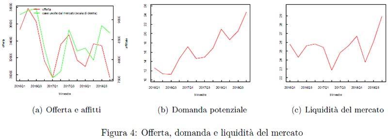 Banca-Italia-Offerta,-domanda-e-liquididità-del-mercato-delle-locazioni-immobiliari