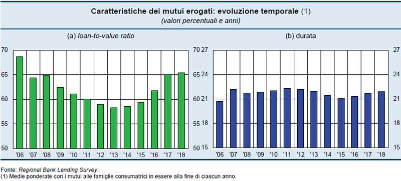 Bankitalia-Caratteristiche-dei-mutui-erogati-evoluzione-temporale-2018
