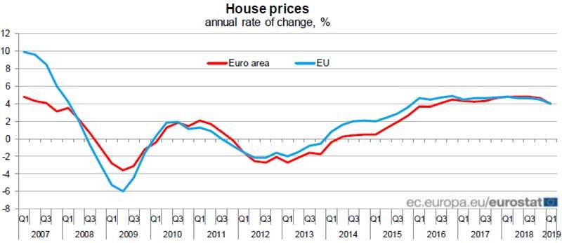 Eurostat-prezzi-delle-abitazioni-in-UE-e-area-euro-nel-primo-trimestre-2019
