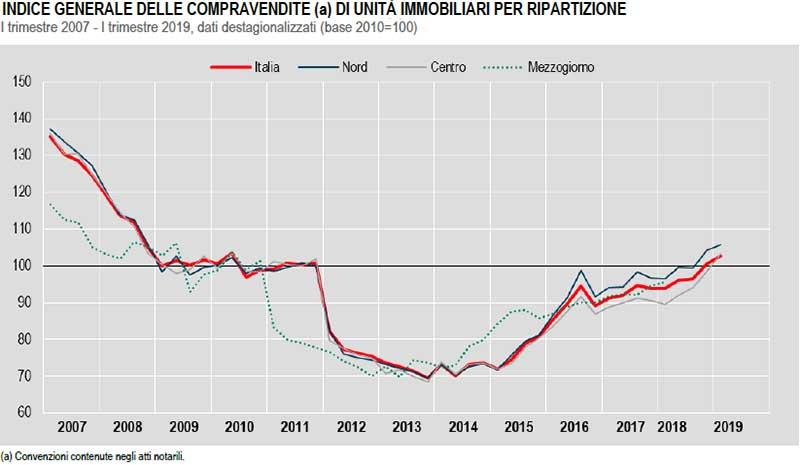 ISTAT-COMPRAVENDITE-DI-UNITÀ-IMMOBILIARI-I-trimestre-2007-I-trimestre-2019