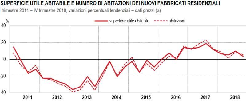 ISTAT-SUPERFICIE-UTILE-ABITABILE-E-NUMERO-DI-ABITAZIONI-DEI-NUOVI-FABBRICATI-RESIDENZIALI