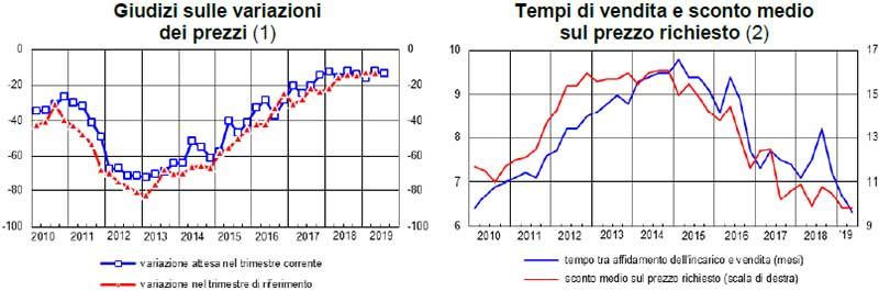 BANCA-ITALIA-Sondaggio-congiunturale-sul-mercato-abitazioni-secondo-trimestre-2019