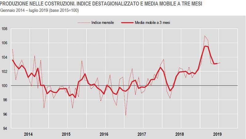 ISTAT-PRODUZIONE-NELLE-COSTRUZIONI,-INDICE-DESTAGIONALIZZATO-E-MEDIA-MOBILE-A-TRE-MESI-Gennaio-2014-luglio-2019