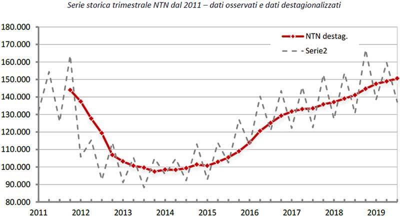 OMI-Serie-storica-trimestrale-NTN-dal-2011-terzo-trimestre-2019-dati-osservati-e-dati-destagionalizzati