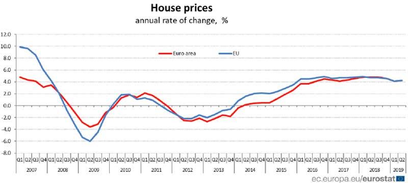 Eurostat - prezzi delle Casa in Europa nel secondo trimestre 2019
