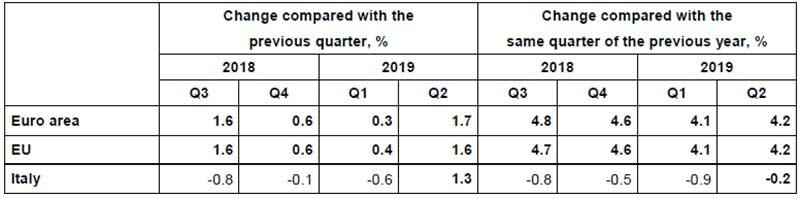 Eurostat---variazioni-tendenziali-e-congiunturali-dei-prezzi