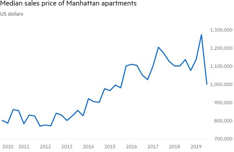 FT-andamento-prezzi-Manhattan