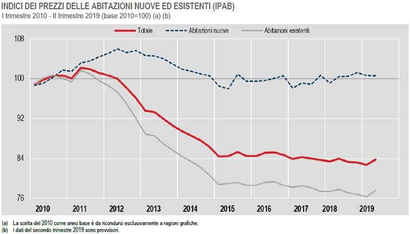 ISTAT-INDICI-DEI-PREZZI-DELLE-ABITAZIONI-NUOVE-ED-ESISTENTI-(IPAB)-I-trimestre-2010---II-trimestre-2019