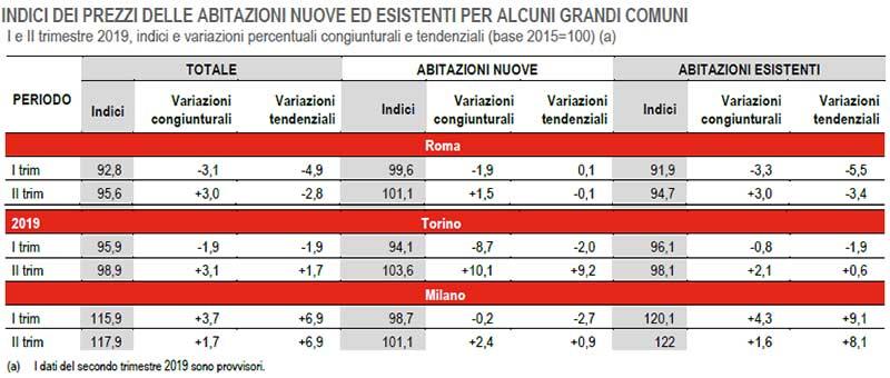 Istat-INDICI-DEI-PREZZI-DELLE-ABITAZIONI-NUOVE-ED-ESISTENTI-PER-ROMA-MILANO-TORINO