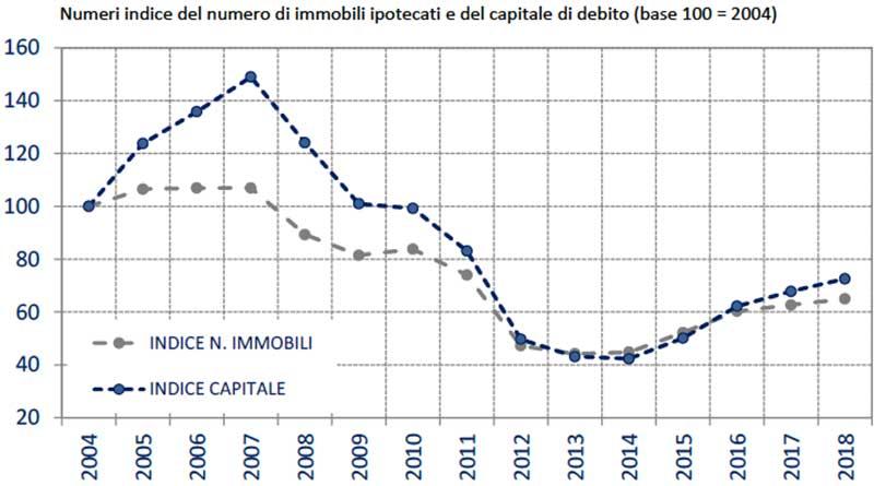 OMI-Mutui-Numeri-indice-del-numero-di-immobili-ipotecati-e-del-capitale-di-debito