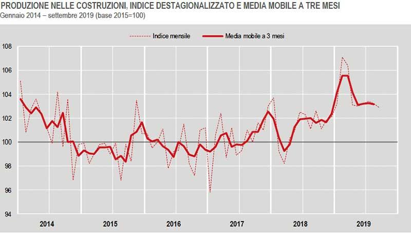 ISTAT-produzione-nelle-costruzioni-settembre-2019