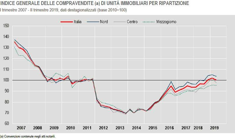 Istat-INDICE-GENERALE-DELLE-COMPRAVENDITE-II-trimestre-2019