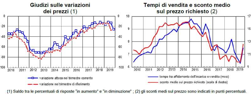 Banca-D'Italia-sondaggio-congiunturale-terzo-trimestre-2019