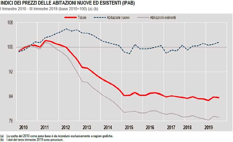 ISTAT INDICI DEI PREZZI DELLE ABITAZIONI NUOVE ED ESISTENTI (IPAB)-dal 2010 al2019
