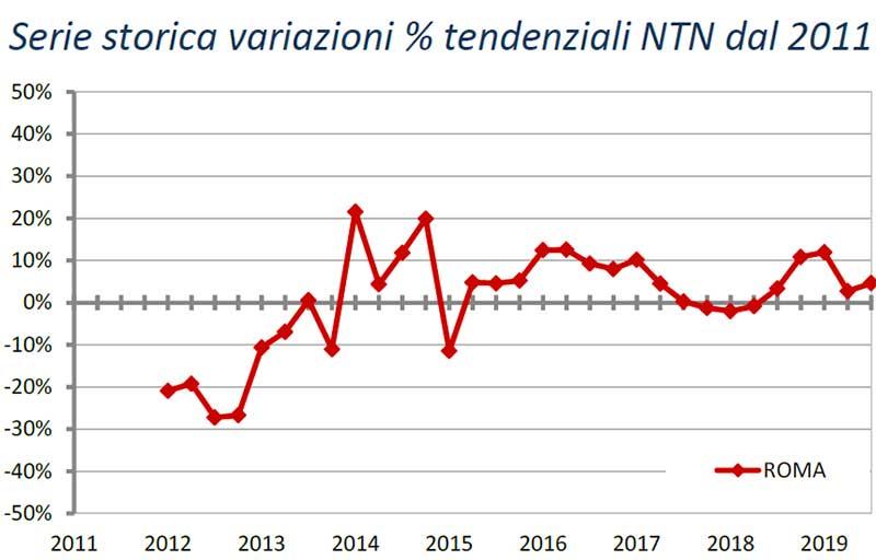 ROMA-terzo-trimestre-2019-Serie-storica-variazioni-tendenziali-NTN-dal-2011