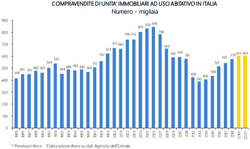 ANCE-COMPRAVENDITE-DI-UNITA'-IMMOBILIARI-AD-USO-ABITATIVO-IN-ITALIA